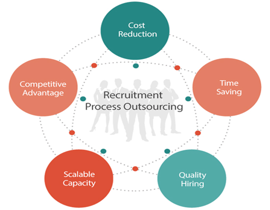 Human Resource Outsourcing in UK